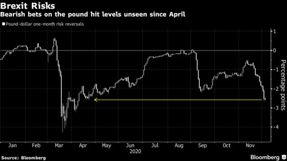 Pound Rally to 2020 High at Risk of Setback Even With Trade Deal