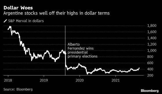Argentina Stocks Rally as Opposition Gains Ground on Fernandez
