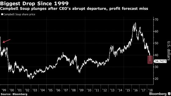 Campbell Plunges Most Since 1999 Amid CE0 Exit, Uncertain Future