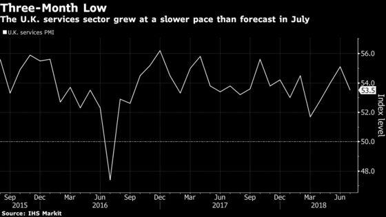 U.K. Services Weaken to Three-Month Low on Brexit Worries