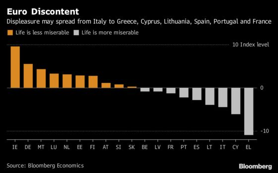 Discontent May Spread From Italy to These Euro Countries: Chart