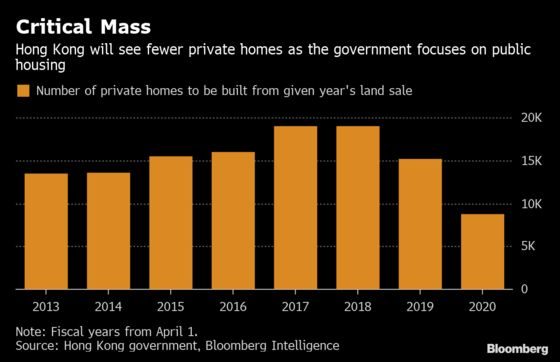 Hong Kong Is Releasing Less Land for New Private Homes