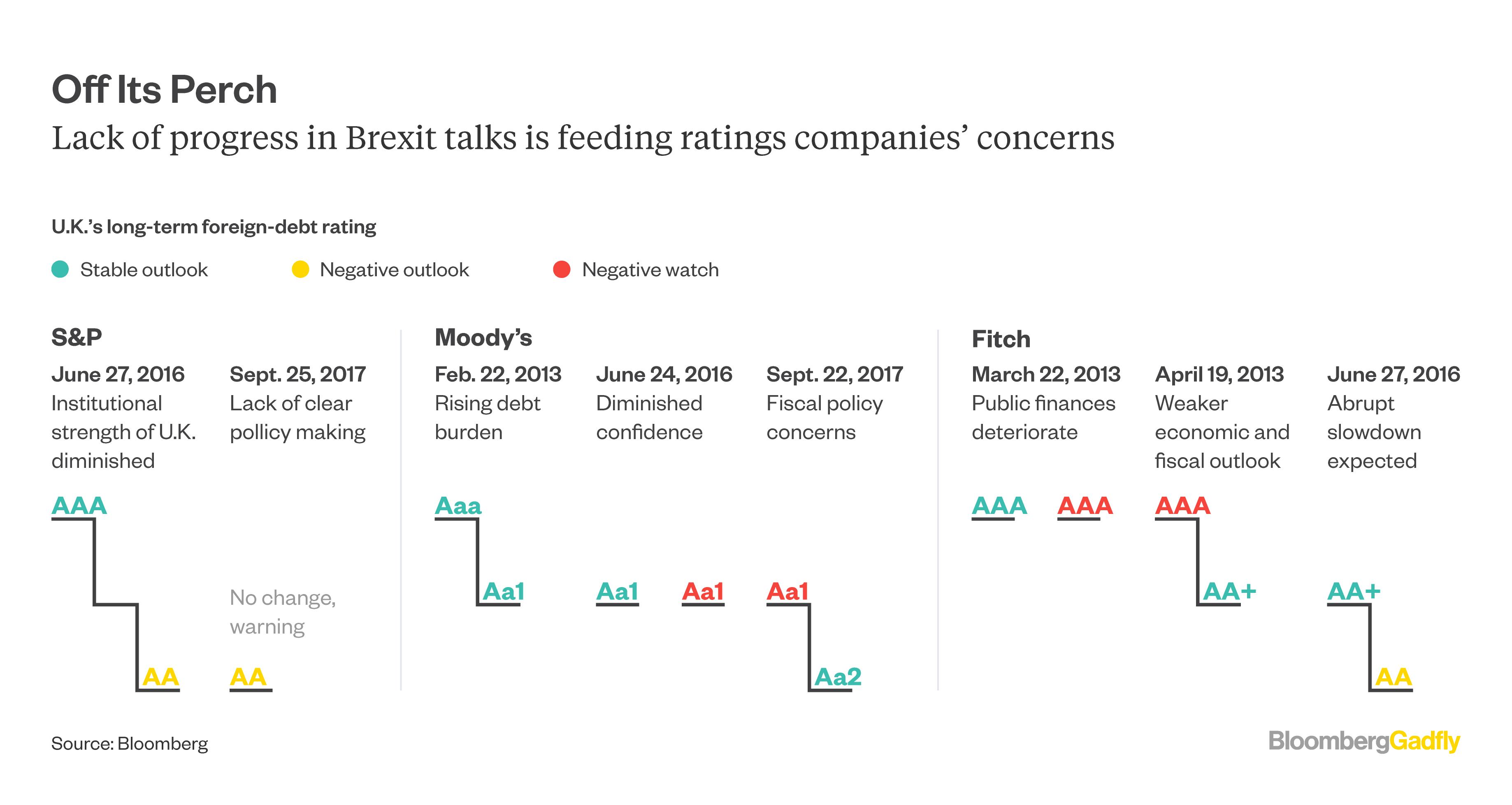 "Moody's cuts United Kingdom credit rating amid 'erosion of economic strength'"""