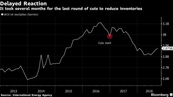 OPEC's Sequel to Blockbuster Oil Deal Faces Struggle in 2019