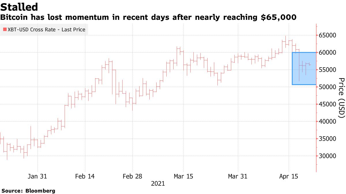 Bitcoin has lost momentum in recent days after nearly reaching $65,000