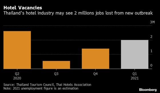Thailand's 5-Star Hotels Squeeze Small Operators With Discounts