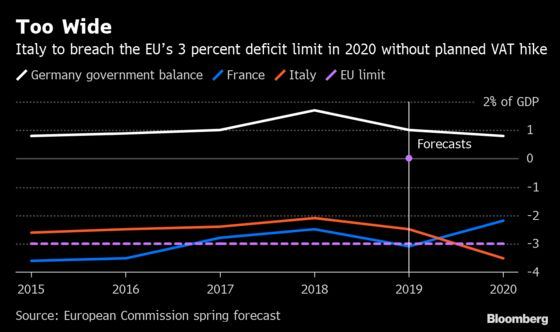 EU Sees Italy's Debt, Deficit Up Amid Muted Output Recovery