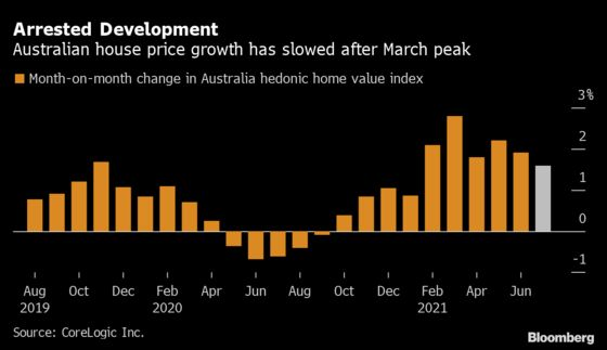 Australia's Housing Boom Cools as Prices Rise Faster Than Wages