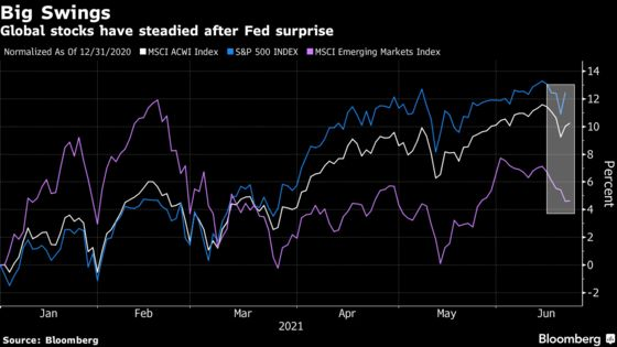 Fed Pivot Seen as Bump, Not Dead End for Reflation Trade
