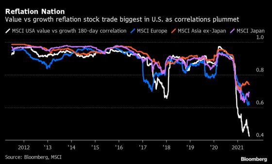 Stock Traders Ride Growth-Into-Value Rotation: Markets Wrap
