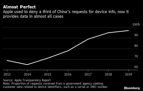 Apple's Balancing Act in China Gets Trickier During Xi's Crackdown