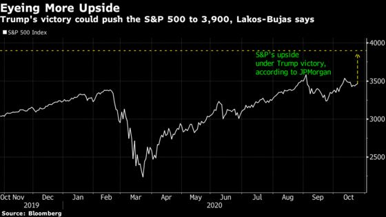 JPMorgan Sees S&P at 3,900 If Trump Wins Election: Taking Stock