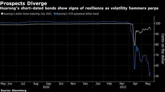 Huarong Default Bets Widen Gulf Between Short and Long Bonds