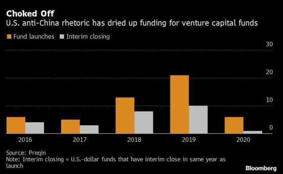China Renaissance Raises $600 Million Fund to Back Startups