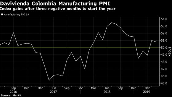 Colombian Manufacturing Index Sees Second Month of Growth