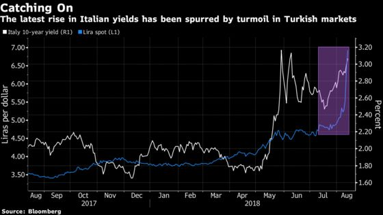 European Bond Markets Seen Resisting Contagion From Turkish Woes