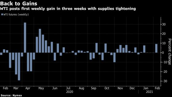 Oil Extends Weekly Gain With Brent Pushing Toward $60 a Barrel