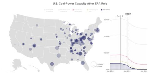 Click here to see the full graphic about the decline of U.S. coal plants.