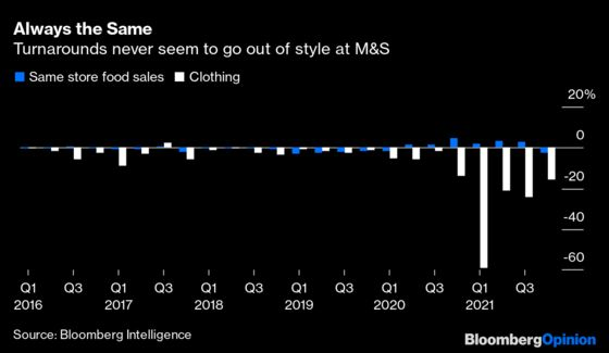 A Rising Tide Lifts All Boats, Even Ever Disappointing M&S