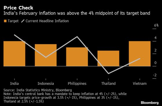 India Retains Inflation Target, Keeps Borrowing as Planned