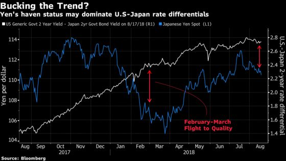 Hedge Funds Short Yen Poised for Pain as Techs Signal Strength