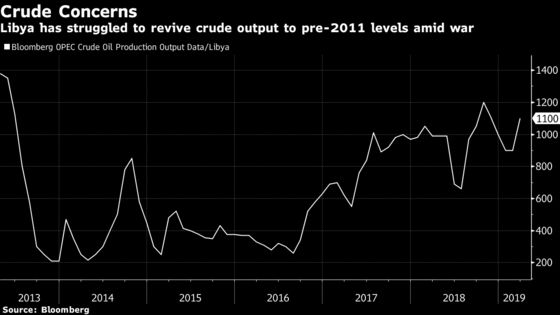 Tripoli Government's Counterattack Promise Lifts Oil Jitters