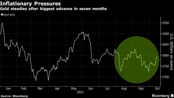 Gold Gains as Traders Seek Haven Amid Persistent High Inflation