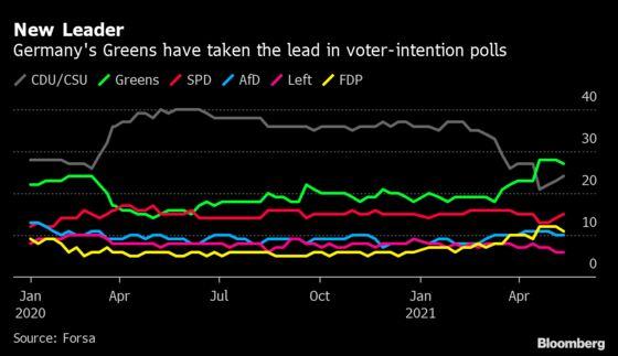 Merkel Bloc Tries to Regain Momentum With Climate Overhaul