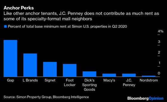 Mall Operators Should Bet on Amazon, Not J.C. Penney