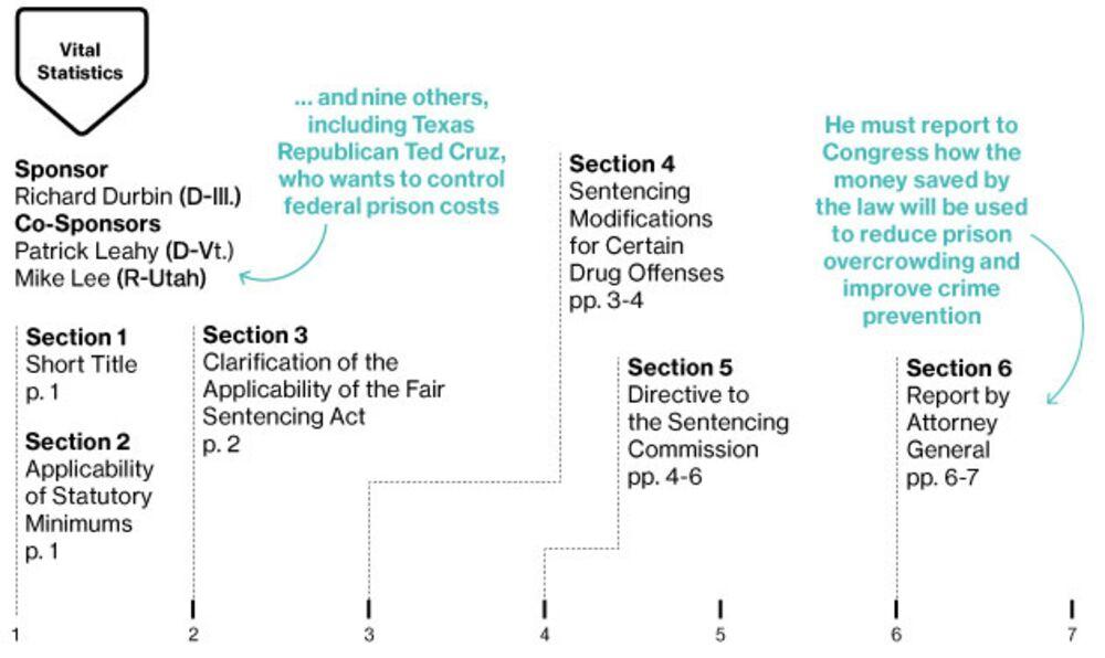 Senate Bill Reduces Prison Sentences for Nonviolent Drug