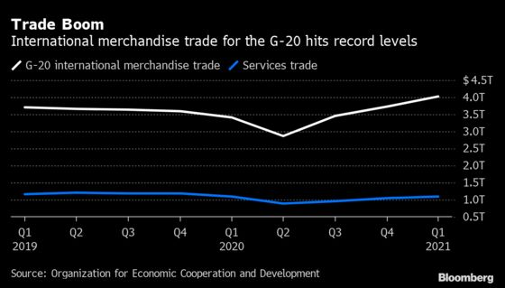 G-20 Merchandise Trade Hit a Record High in the First Quarter