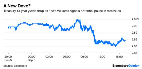 The Fed's Williams May Have Flipped His Rate Script