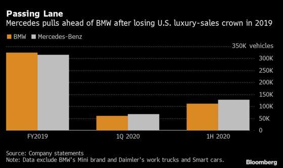 Mercedes-Benz Pulls Well Ahead of BMW in U.S. Luxury Car Sales