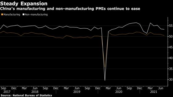 China's Key Factory Gauge Slips as Economic Recovery Eases