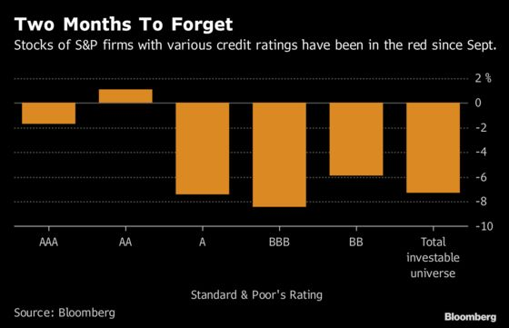 Past Debts Come Due for U.S. Stocks as Credit Stress Swells