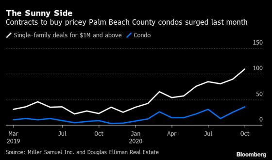 Million-Dollar Condo Contracts Jump 300% in Palm Beach County