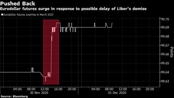Killing Libor Proves Harder Than Global Regulators Imagined