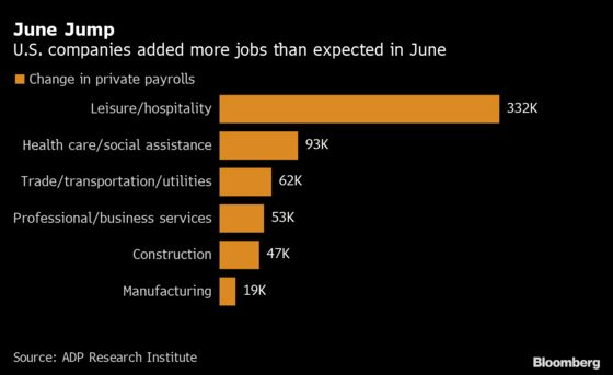 U.S. Companies Add More Jobs Than Expected, ADP Data Show