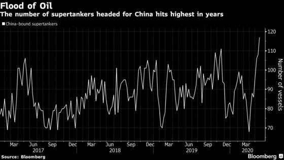 China's Splurge on Dirt-Cheap Crude Revealed in Tanker Movements