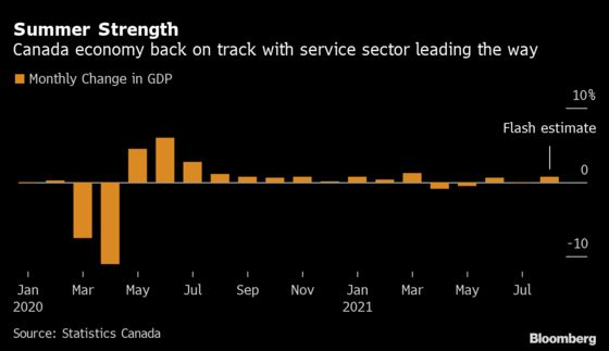 Economy Rebounds in Canada Amid Wider Business Reopenings