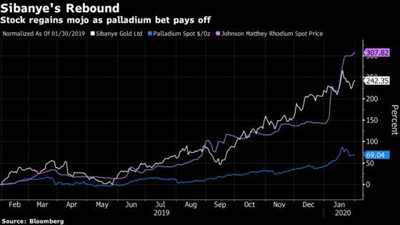 Mining Veteran's $2.2 Billion Palladium Bet to Pay Dividends