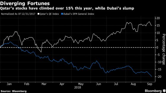 Rebounding Qatari Stocks Shine in 2018 While Dubai Stocks Falter