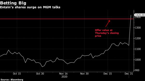 Ladbrokes Owner Entain Rejects MGM's $11 Billion Takeover