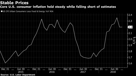 Inflation Miss May Not Be Enough to Sway Fed on Rates—Yet