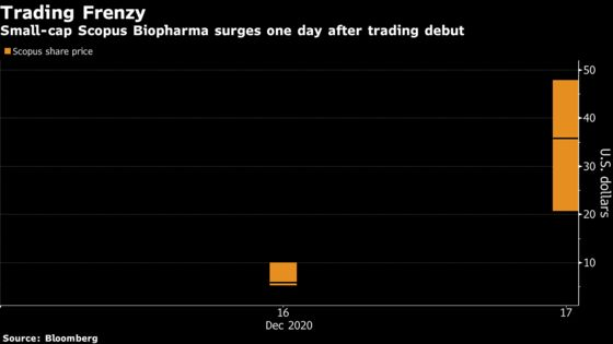 Biotech Pair Halted After IPO Craze Triggers Massive Rallies