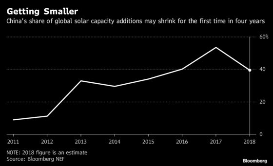 China Ramps Up Solar Exports After Reforms Hit Home Market