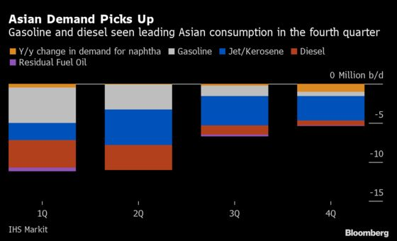It's Asia to the Rescue Again as Oil Demand Wavers Elsewhere