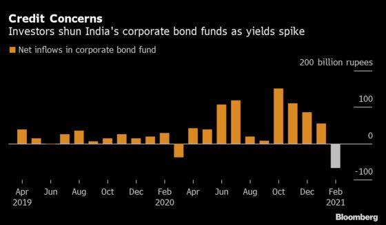 Investors Dump $2 Billion India Stock, Bond Funds After Budget