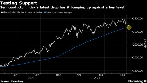 Chip Stocks Slump on Supply Chain Concerns, Test Support Level