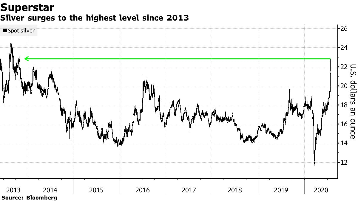 Silver surges to the highest level since 2013